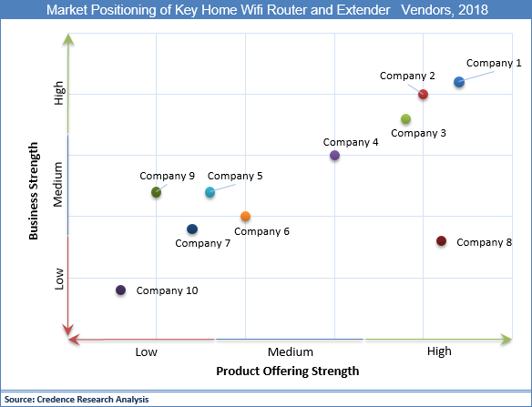 Home Wifi Router And Extender Market