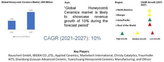 Honeycomb Ceramics Market