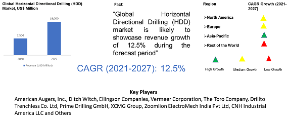 Horizontal Directional Drilling (HDD) Market