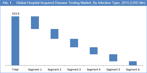 Hospital Acquired Disease Testing Market