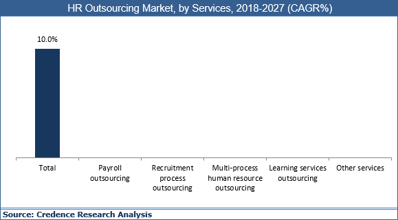 HR Outsourcing Market