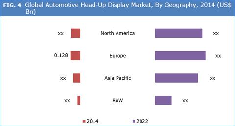 Head-Up Display (HUD) Market