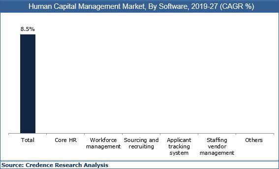 Human Capital Management Market