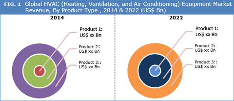Hvac Heating Ventilation And Air Conditioning Equipment Market together with Be e Licensed Hvac Technician as well Turning Equipment Off To Reduce Energy Cost also Office Classroom also Specifying Seismic Restraints Ensuring Safety With Non Structural  ponents. on heating and air conditioning equipment