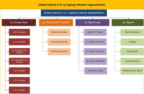 Hybrid (2 in 1) Laptops Market