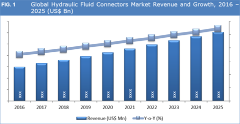 Hydraulic Fluid Connectors Market