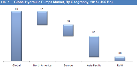 Hydraulic Pumps Market