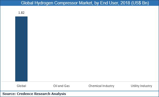 Hydrogen Compressor Market
