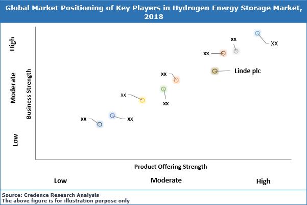 Hydrogen Energy Storage Market