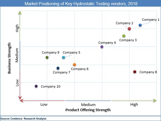 Hydrostatic Testing Market
