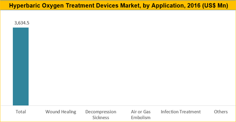 Hyperbaric Oxygen Therapy (HBOT) Devices Market