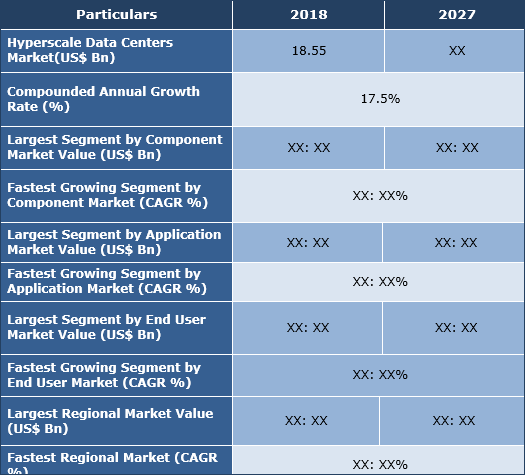 Hyperscale Data Centers Market Size, Share, Trend And Forecast To 2027