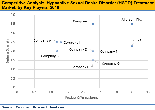 Hypoactive Sexual Desire Disorder (HSDD) Treatment Market