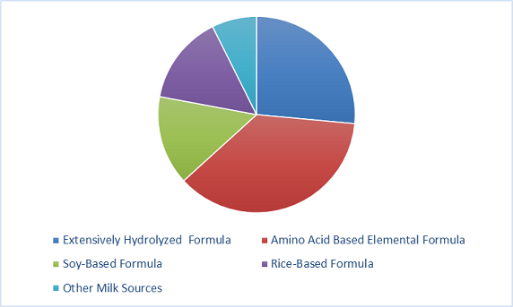 Hypoallergenic Infant Formula For CMPA Market by type