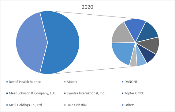 Hypoallergenic Infant Formula For CMPA Market by company share