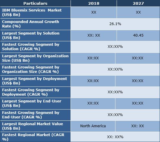 IBM Bluemix Services Market