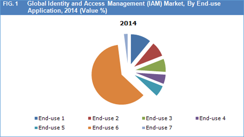 Identity And Access Management (IAM) Market