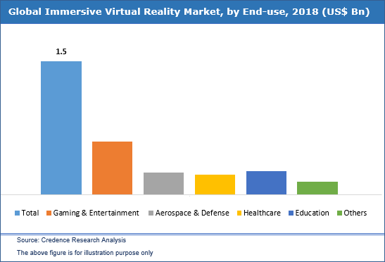 Immersive Virtual Reality Market