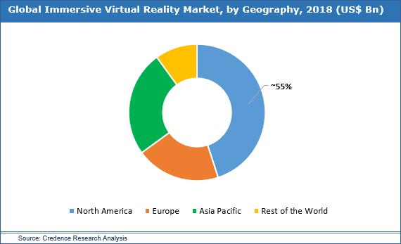 Immersive Virtual Reality Market