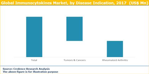 Immunocytokines Market