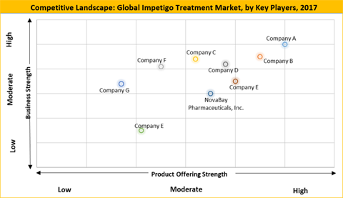 Impetigo Treatment Market