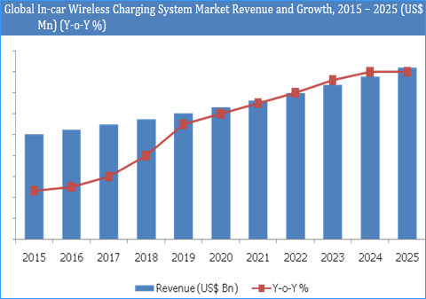 In Car Wireless Charging System Market And Forecasts To 2025