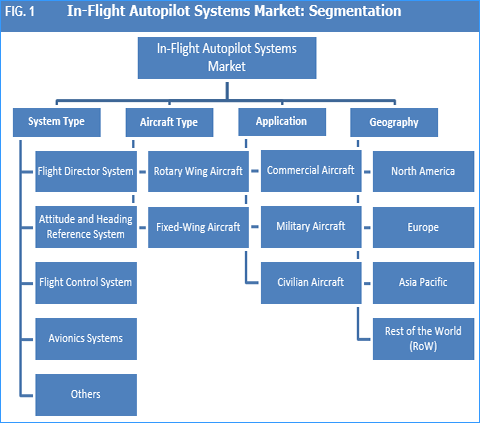 In-Flight Autopilot Systems Market