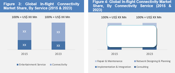 In-Flight Connectivity Market