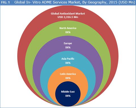In-Vitro ADME Services Market