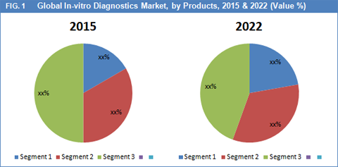 In-Vitro Diagnostics (IVD) Market