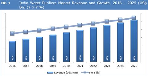 a454e9a2236 India Water Purifier Market Size