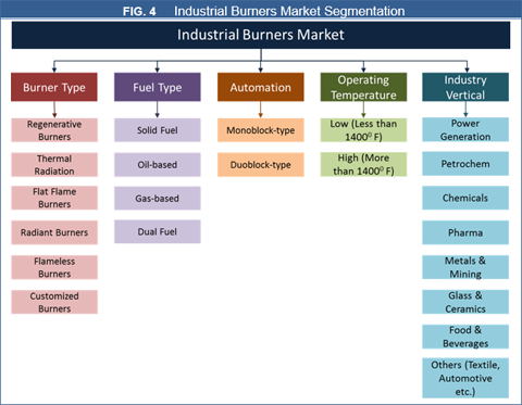 Industrial Burners Market