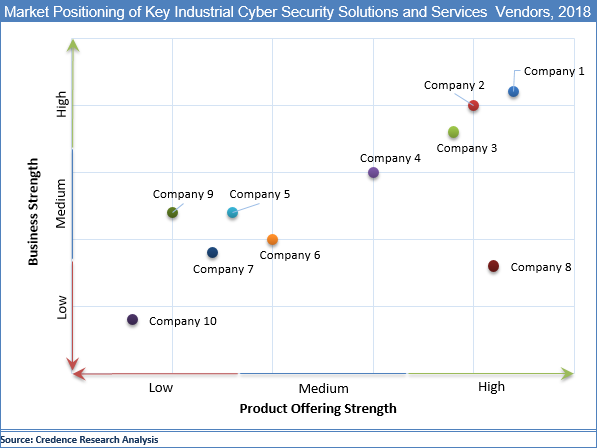 Industrial Cyber Security Solutions And Services Market