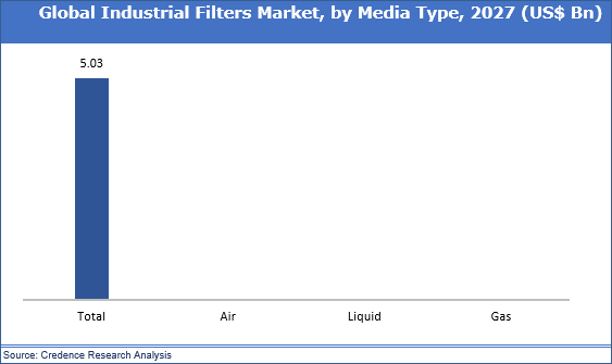 Industrial Filters Market