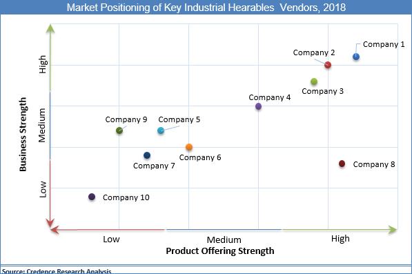 Industrial Hearable Market