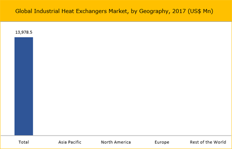 Industrial Heat Exchangers Market