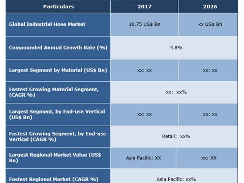 Industrial Hose Market