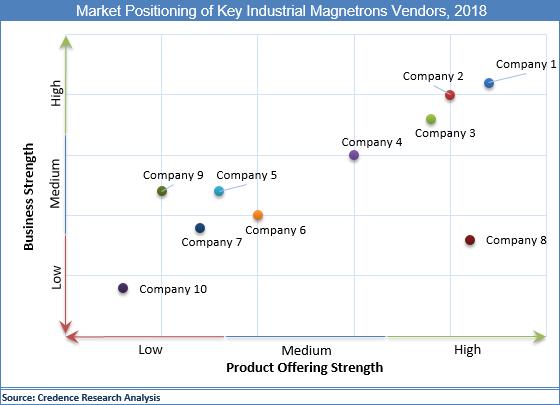 Industrial Magnetrons Market