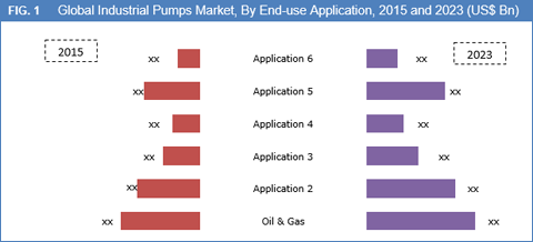 """opportunity in industrial pumps market in Market leaders track key industry trends, opportunities and threats  cheese  sales are slowing down in mature markets, far below global average the  maturity of the  blurred lines: """"big food"""" pumps up the protein contentyet  cheese."""