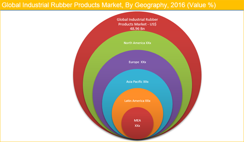 Industrial Rubber Products Market
