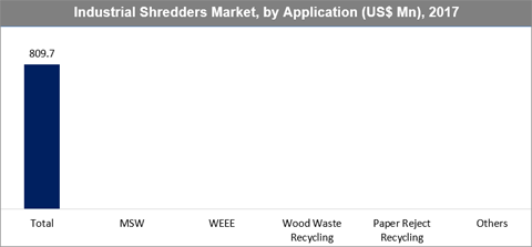 Industrial Shredders Market