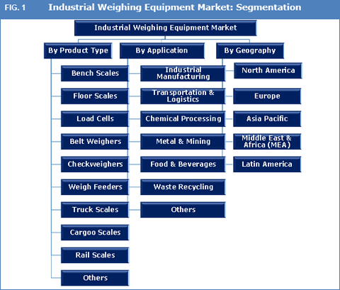 Industrial Weighing Equipment Market
