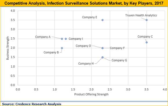 Infection Surveillance Solutions Market