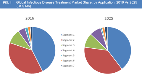 Infectious Disease Treatment Market