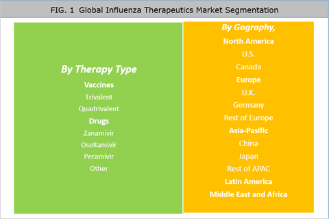 Influenza Therapeutics Market