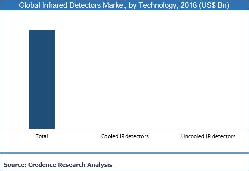 Infrared Detectors Market