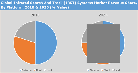 Infrared Search And Track (IRST) Systems Market