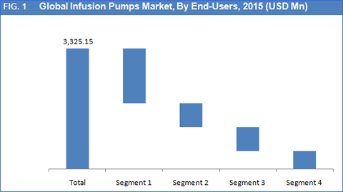 Infusion Pumps Market