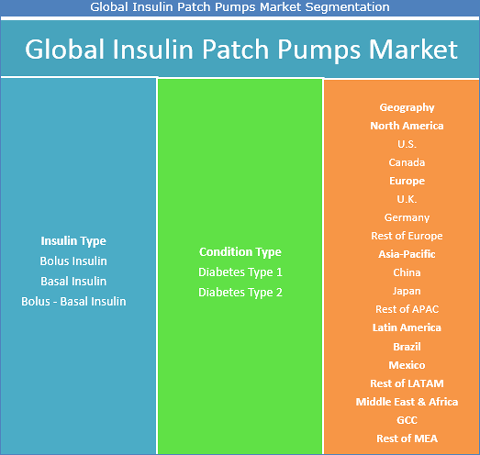 cis insulin market expected to reach