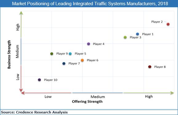Integrated Traffic System Market